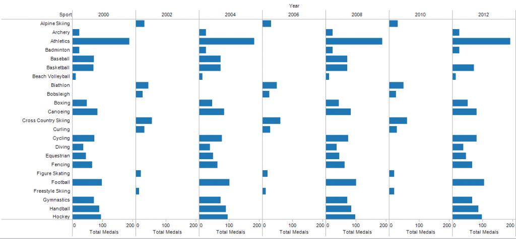 Yıllara ve spor dallarına göre toplam madalya sayılarının dağılımı